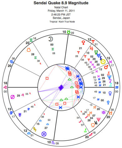 Chart for quake off the coast of Sendai, with the coordinates corrected for the actual location off the coast. Note the packed 8th house, including Chiron, Mars, the Sun, the Black Moon Lilith, Mercury and other points in Pisces (the 8th house by whole sign houses). Centaur Nessus is prominent in this chart -- it's angular on the 7th house cusp.