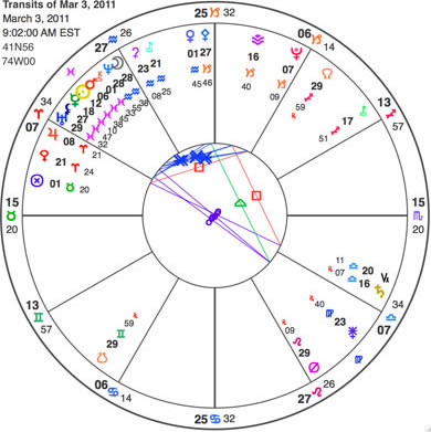 This is the chart for the true node changing signs on Thursday. The direction of the mean node pair is always reverse, as it represents an average. The direction of the true node pair is overall retrograde, with brief intervals of direct motion. Note the Moon-Neptune conjunction at the moment the nodes changed signs.